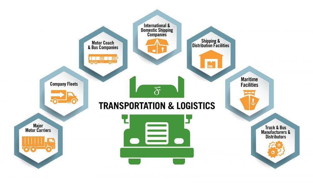 Overview Transportation Logistics Fox Rothschild Llp